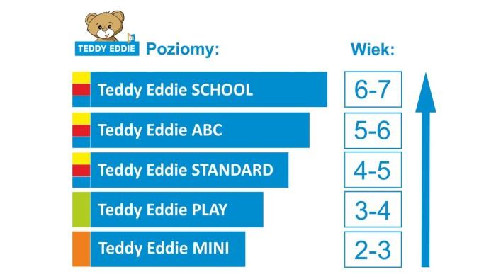Poziomy Teddy Eddie - język angielski dla dzieci Libiąż
